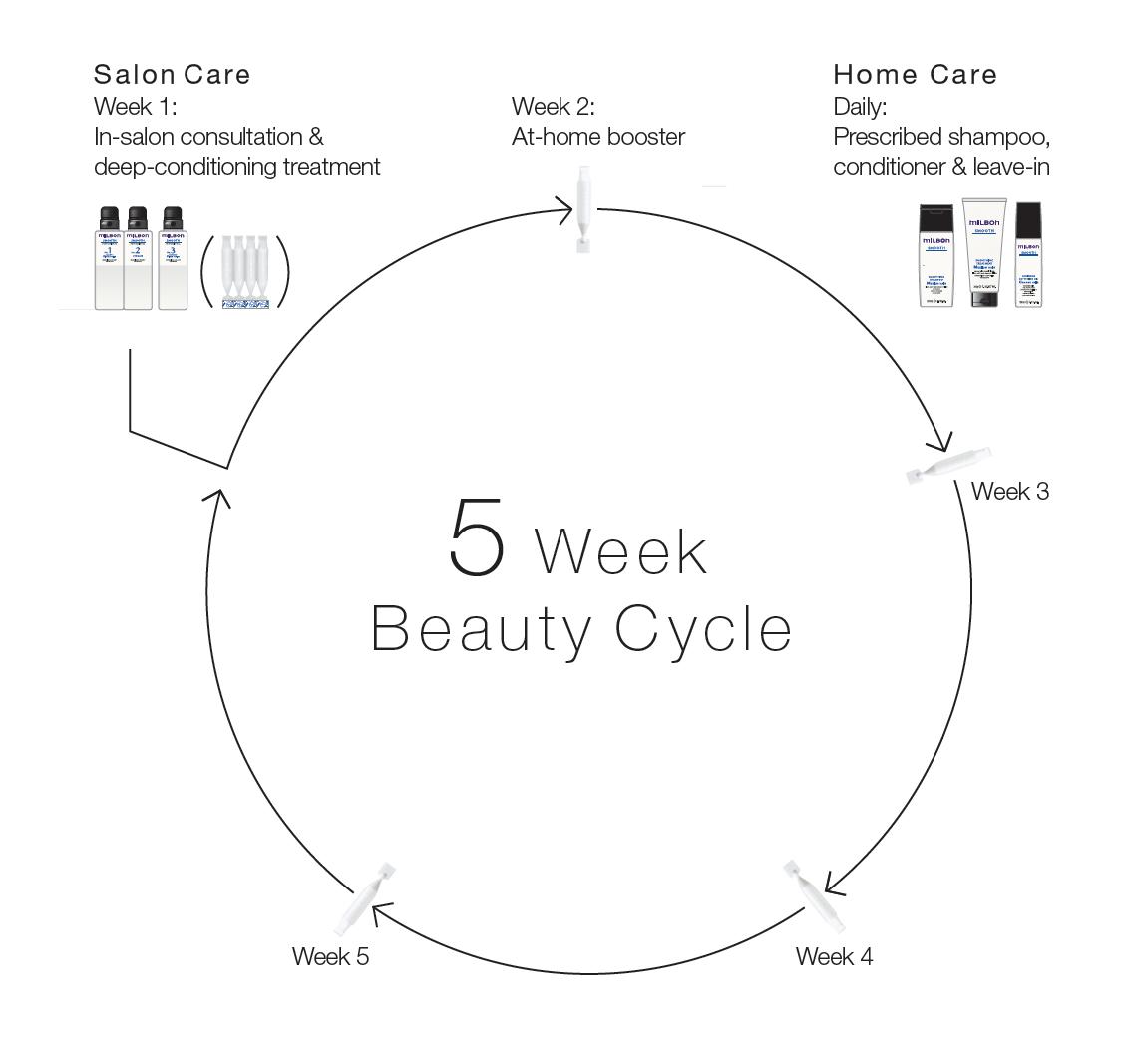 5-week-beauty-cycle
